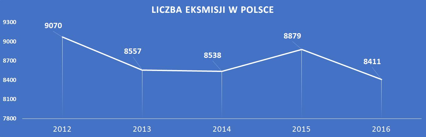liczba eksmisji w Polsce 2012-1016